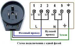Подключение электроплиты в Белгороде. Подключить электроплиту
